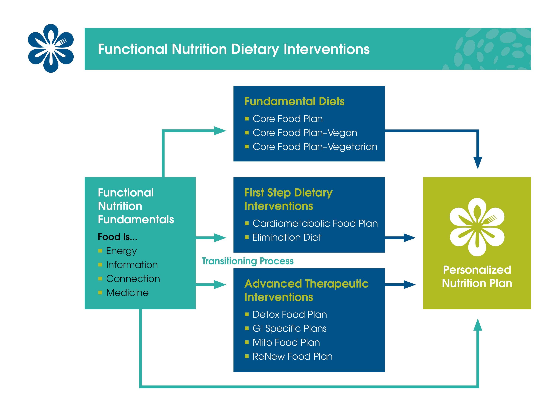 ifm elimination diet food plan