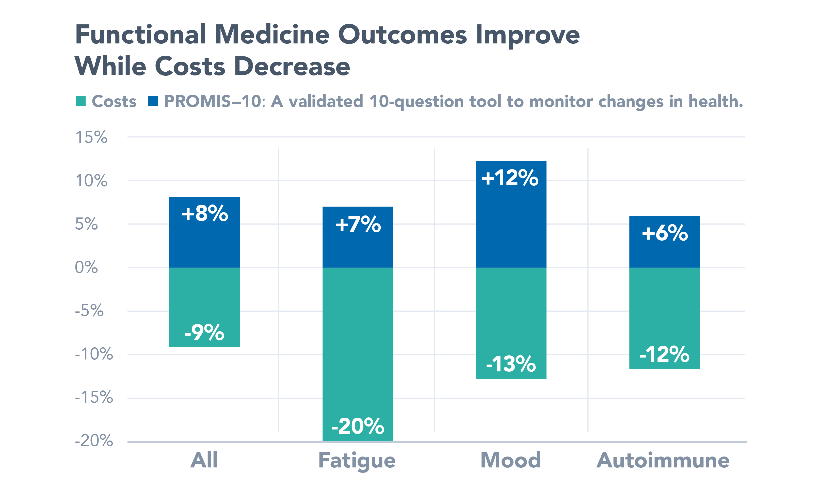 Functional Medicine Outcomes Improve While Costs Decrease