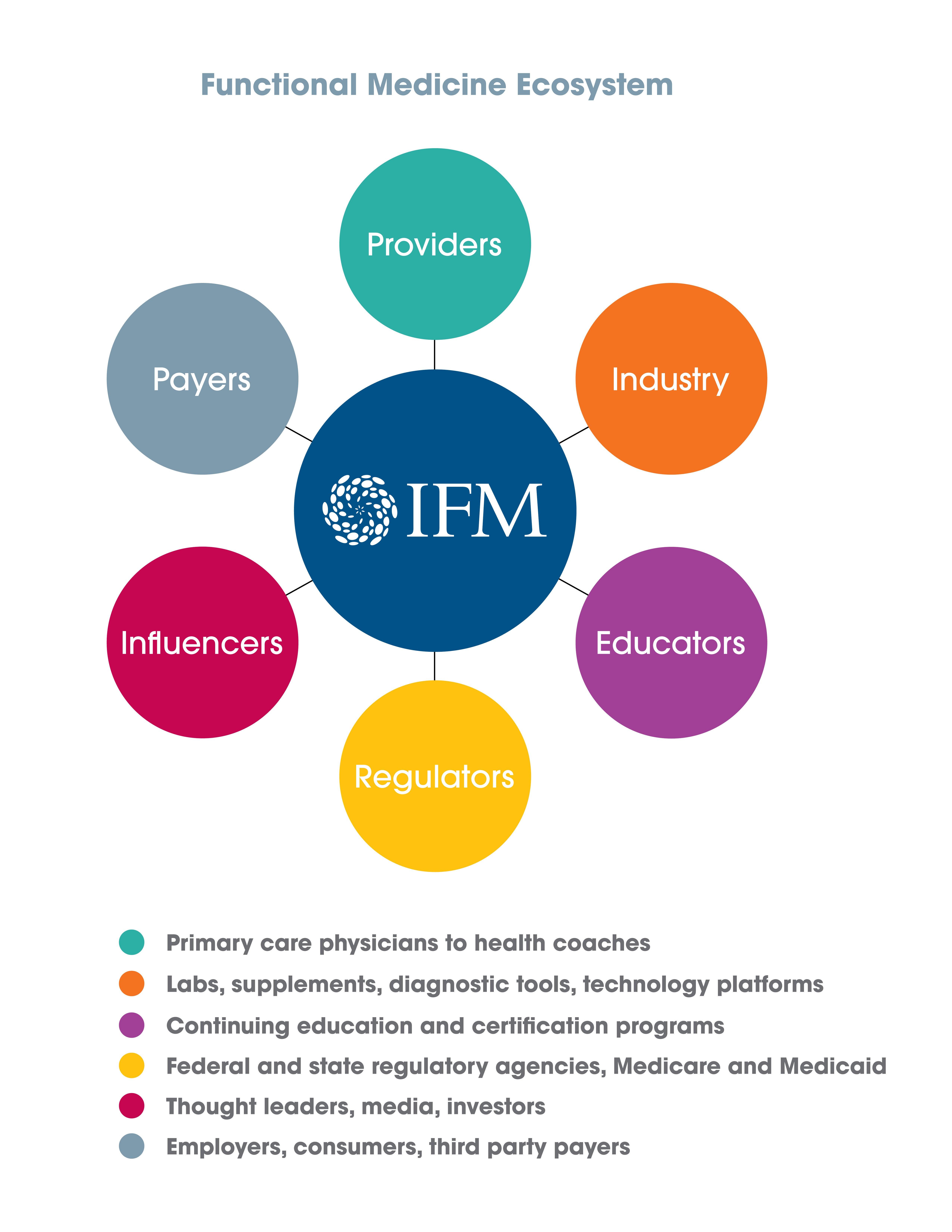 Functional Medicine Ecosystem Graphic