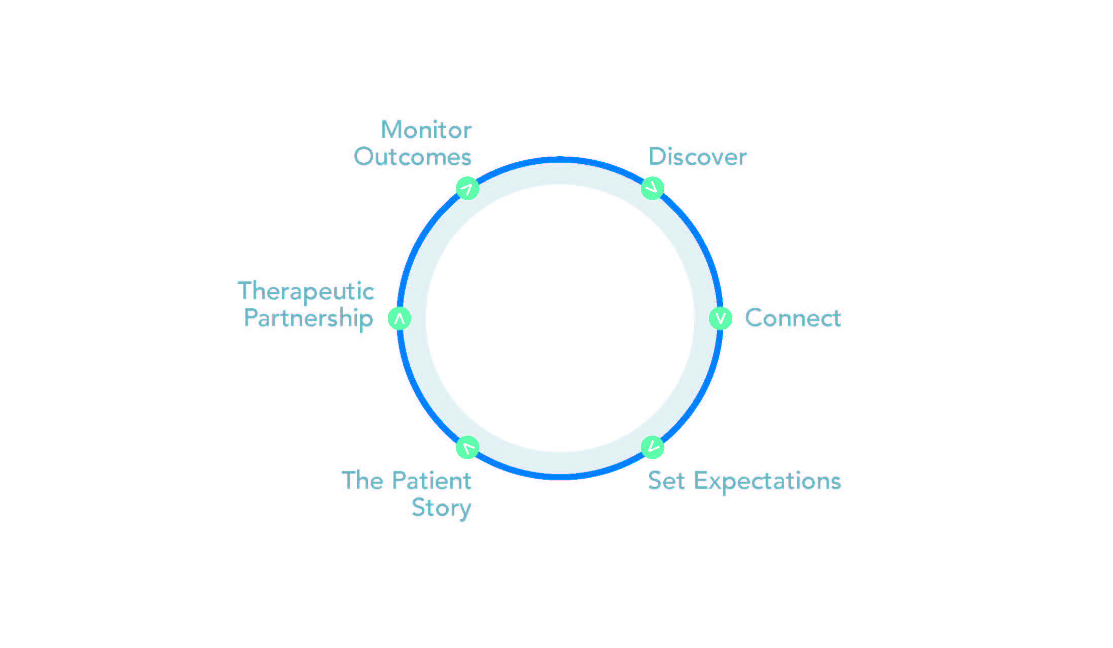The six technology stages for clinical practice success