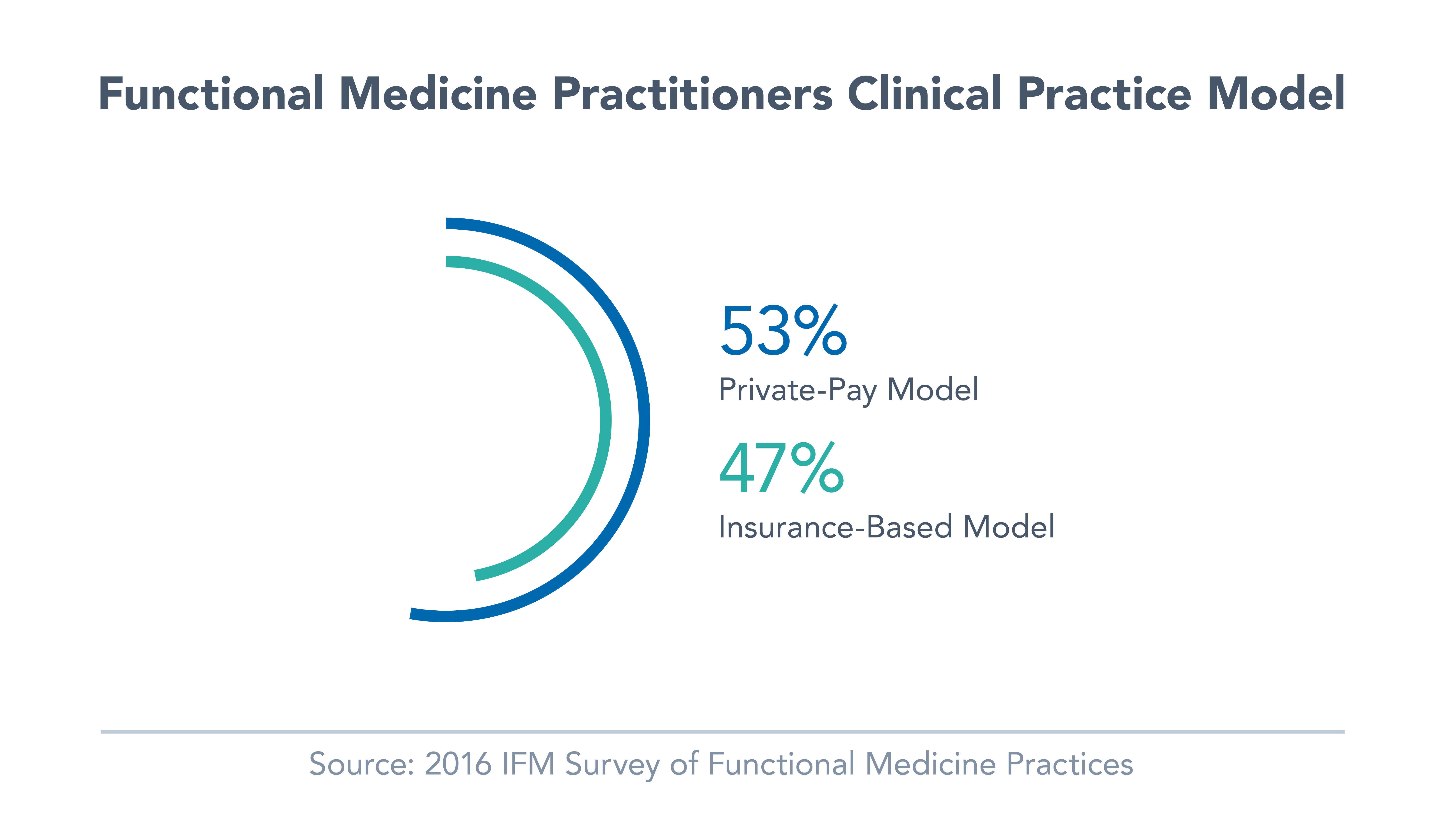 IFM polled its clinicians to determine if their practice is an insurance-based model or a private-pay model
