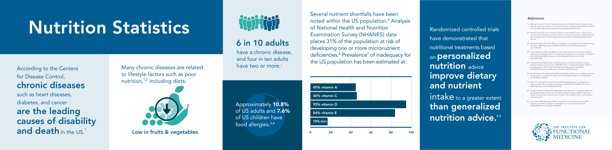 Nutrition Statistics TFP Infographic Horizontal (2)