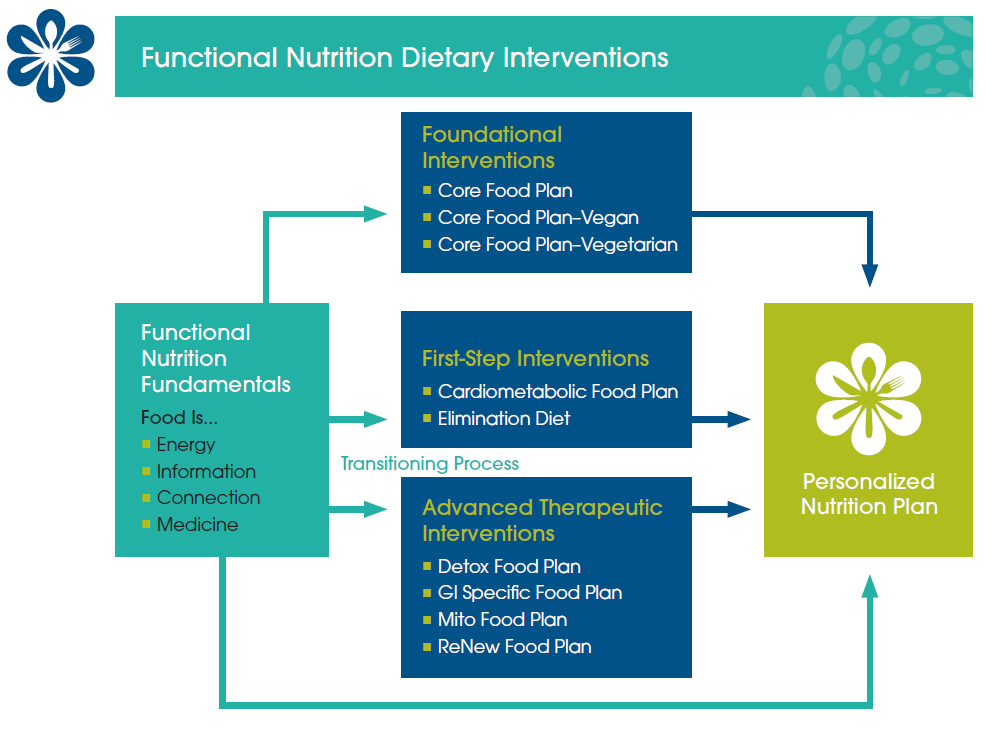dietary interventions